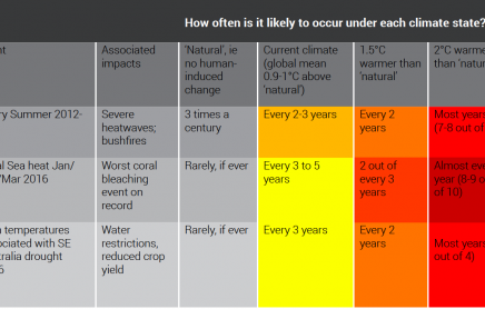 Australian FAQ on the IPCC's Special Report on 1.5°C